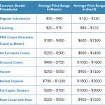 Dental Cost in Mexico: Smile more as a quality shopper than as a price shopper