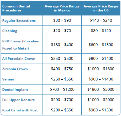 The dental price list above summarizes the average fees provided by dentists in Mexico