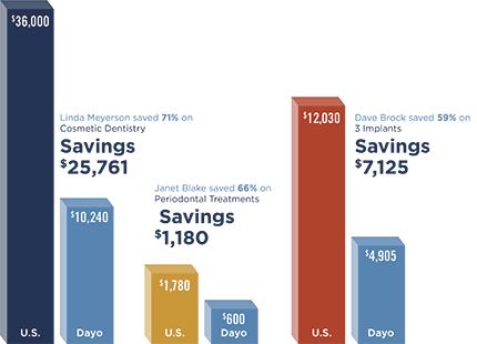 Mexico Dental Cost vs US Dental Cost