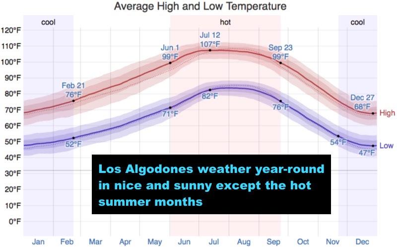 Los Algodones weather - Molar City weather