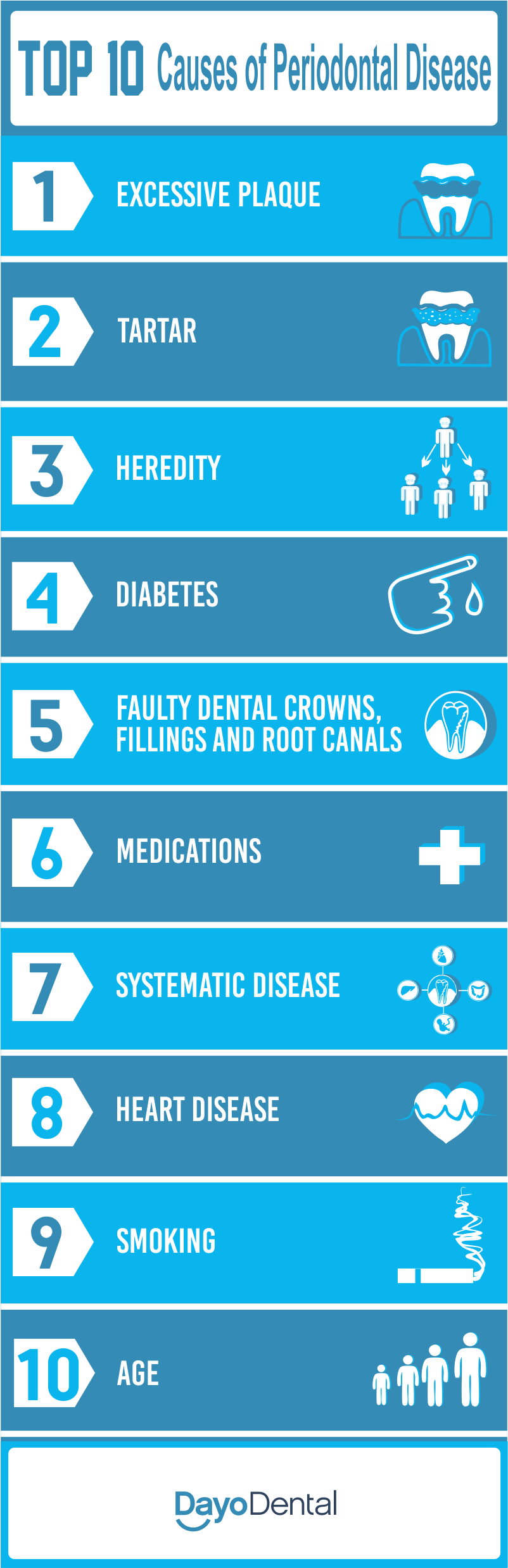 Causes of periodontal disease - Top causes of periodontitis